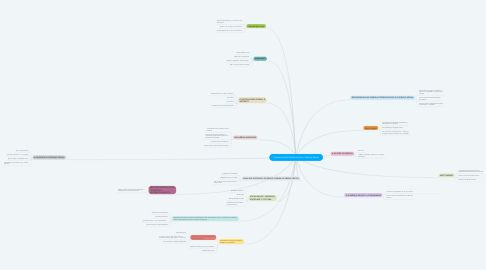 Mind Map: Fundamentos Filosóficos Para o Serviço Social