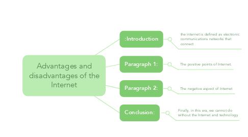 Mind Map: العدسات