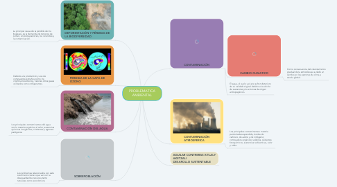 Mind Map: PROBLEMATICA AMBIENTAL