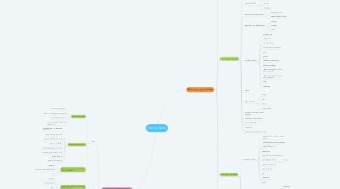 Mind Map: Мастер БАЗА
