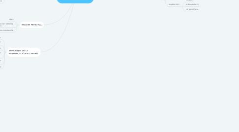 Mind Map: LA COMUNICACIÓN NO VERBAL