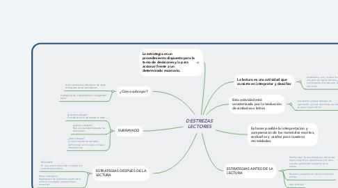 Mind Map: EL MIMO Y LA PANTOMIMA