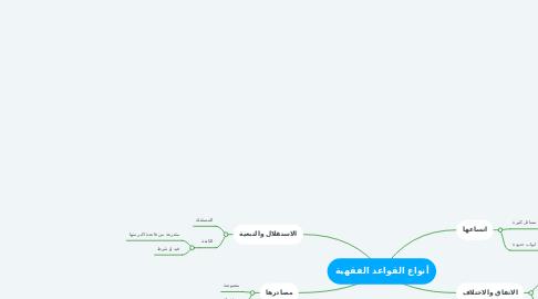 Mind Map: أنواع القواعد الفقهية