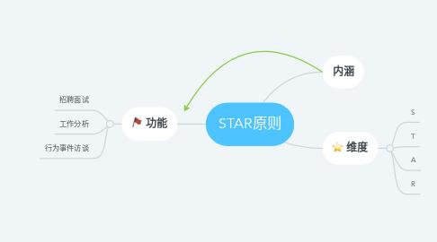 Mind Map: STAR原则