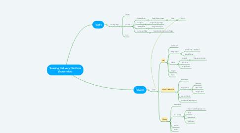 Mind Map: Training Delivery Platform (Enterprise)