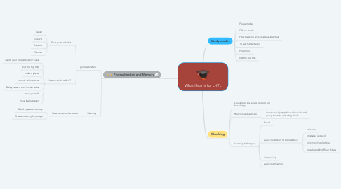 Mind Map: What I learnt for LHTL