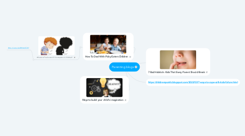 Mind Map: Parenting blogs