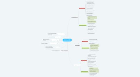 Mind Map: Themen für den RA Rosenheim 2021/2022