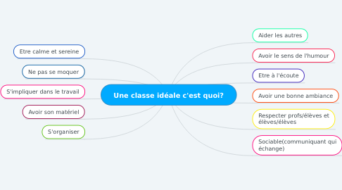 Mind Map: Une classe idéale c'est quoi?