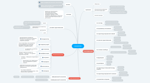 Mind Map: коллектив