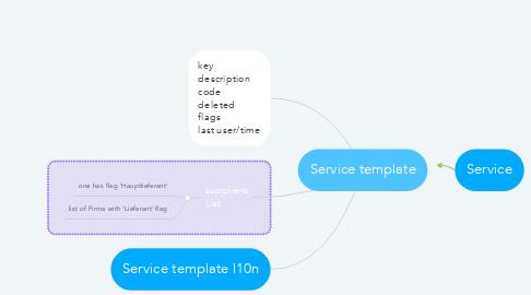 Mind Map: Service template