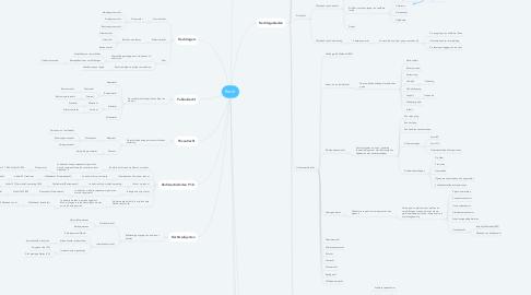 Mind Map: Recht