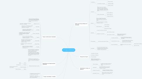 Mind Map: O Projeto de Software