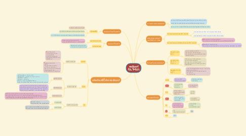 Mind Map: พอลิเมอร์ POLYMEOS