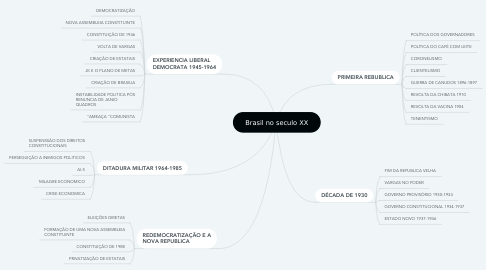Mind Map: Brasil no seculo XX