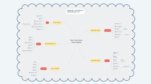 Mind Map: Nilai -Nilai Dasar PNS (ANEKA)