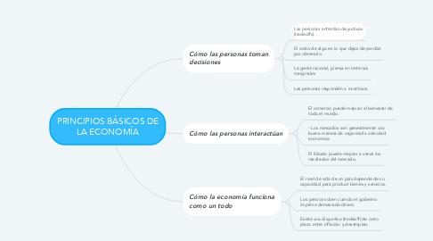 Mind Map: PRINCIPIOS BÁSICOS DE LA ECONOMÍA