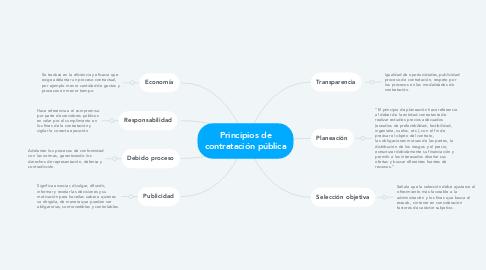 Mind Map: Principios de contratación pública