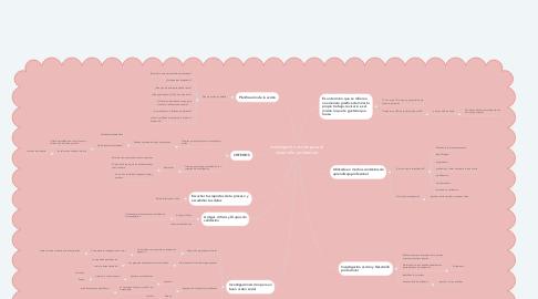 Mind Map: Investigación acción para el desarrollo profesional