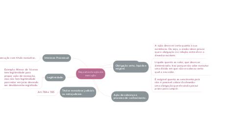 Mind Map: Requisitos da ação de execução