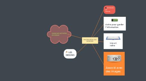 Mind Map: FAVORISATION DES MEMOIRE