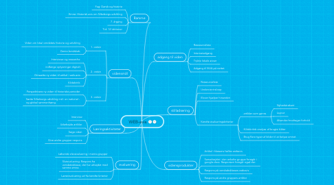 Mind Map: WEB-avis
