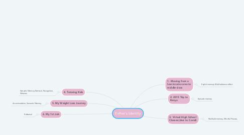 Mind Map: Esther's Identity