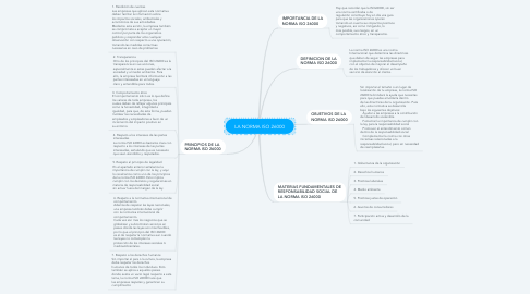 Mind Map: LA NORMA ISO 26000