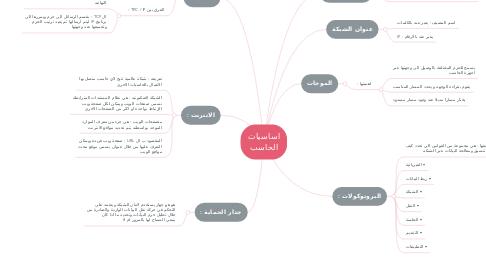 Mind Map: اساسيات الحاسب