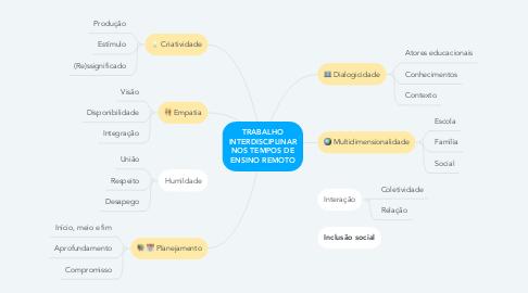 Mind Map: TRABALHO INTERDISCIPLINAR NOS TEMPOS DE ENSINO REMOTO