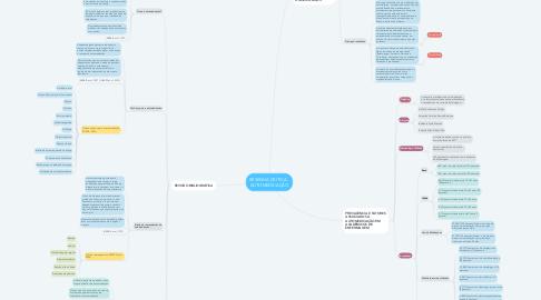 Mind Map: RESENHA CRÍTICA - AUTOMEDICAÇÃO