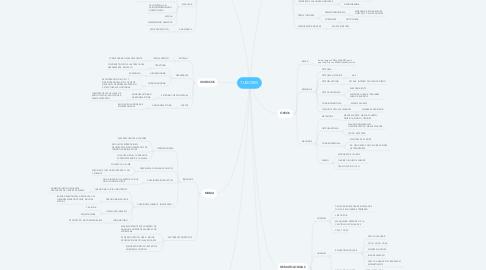 Mind Map: TUMORES