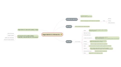 Mind Map: Seguridad de la información. 🔐