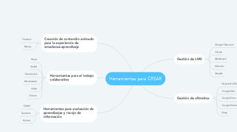 Mind Map: Herramientas para CREAR