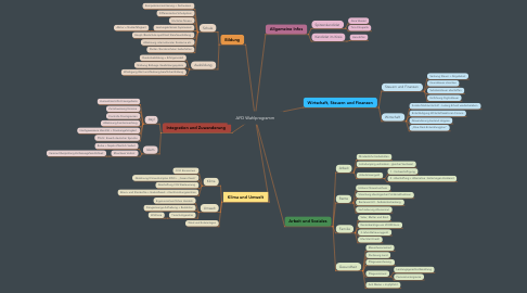 Mind Map: AFD Wahlprogramm