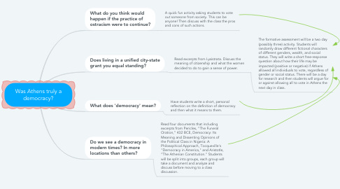 Mind Map: Was Athens truly a democracy?
