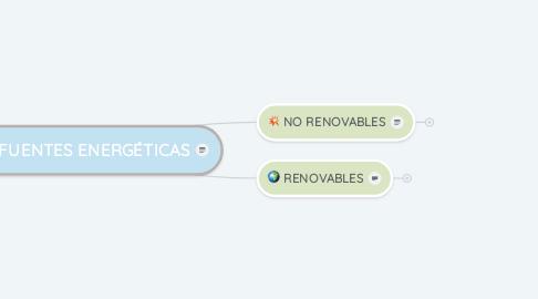 Mind Map: FUENTES ENERGÉTICAS