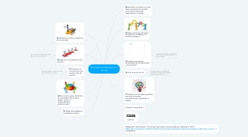 Mind Map: Aprendizaje colaborativo en el aula