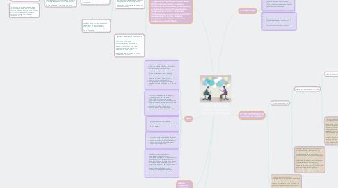 Mind Map: ОБЩИЕ ПРОБЛЕМЫ  ПСИХОЛОГИЧЕСКОГО КОНСУЛЬТИРОВАНИЯ
