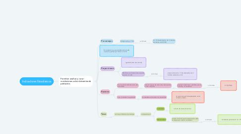 Mind Map: Indicadores Estadísticos