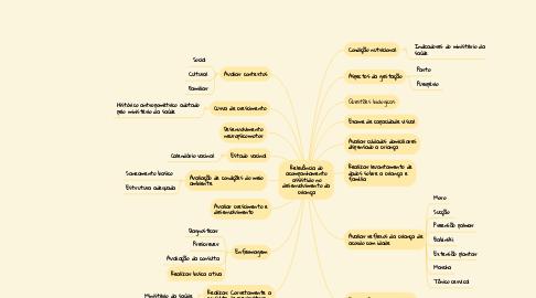 Mind Map: Relevância do acompanhamento assistido no desenvolvimento da criança
