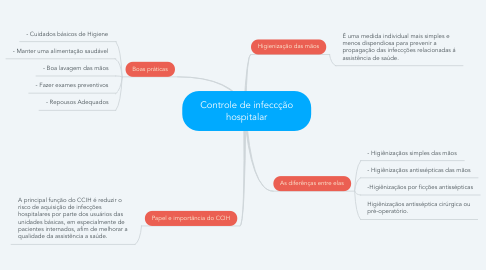 Mind Map: Controle de infeccção hospitalar