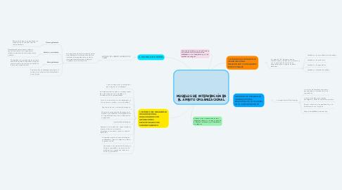 Mind Map: MODELOS DE INTERVENCIÓN EN EL ÁMBITO ORGANIZACIONAL