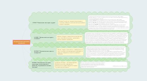 Mind Map: Основные этапы развития психологии