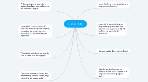 Mind Map: LUCRO REAL