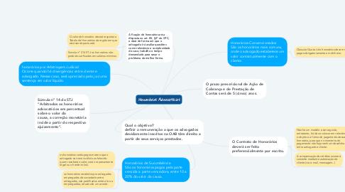 Mind Map: Honorários Advocatícios