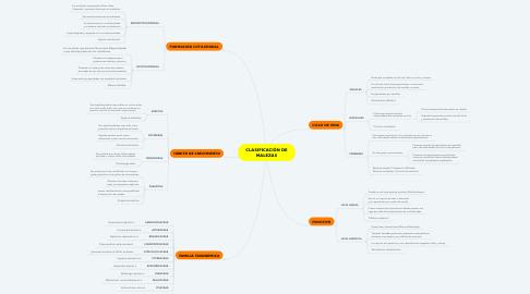 Mind Map: CLASIFICACIÓN DE MALEZAS