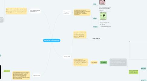 Mind Map: DESCALSIFICACION OSEA