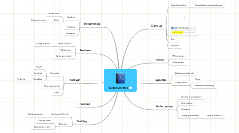 Mind Map: Detail Oriented