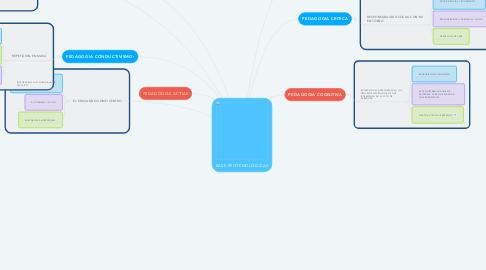 Mind Map: BASE EPISTEMOLÓGICAS